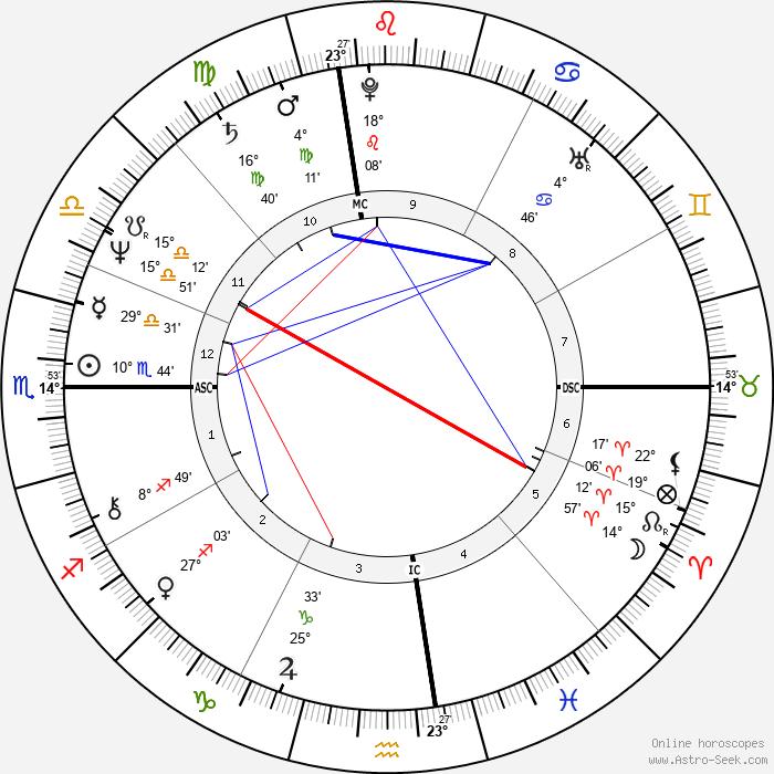 James Lewis - Birth horoscope chart