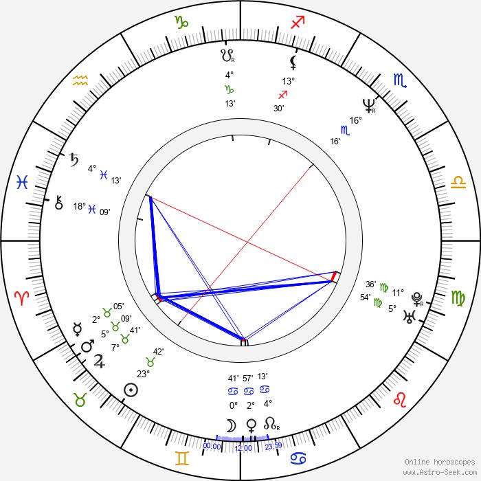 James M. Kelly - Birth horoscope chart
