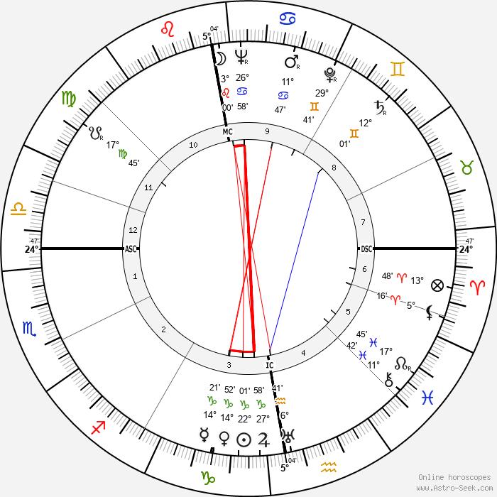 James Mackenzie - Birth horoscope chart