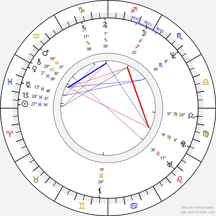 James MacPherson - Birth horoscope chart