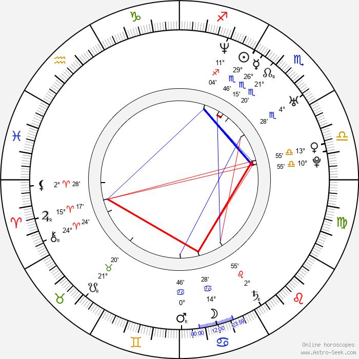 James Madio - Birth horoscope chart