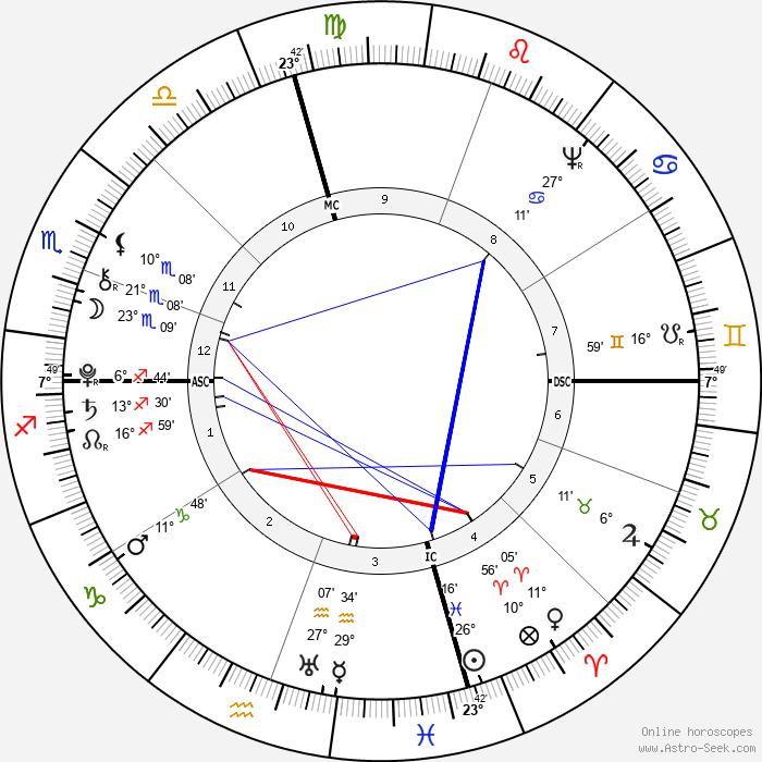 James Madison - Birth horoscope chart