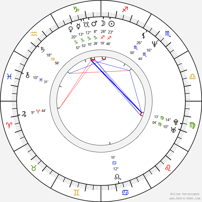 James Mangold - Birth horoscope chart