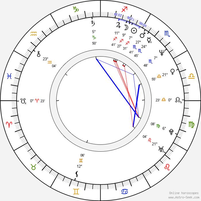 James McCaffrey - Birth horoscope chart