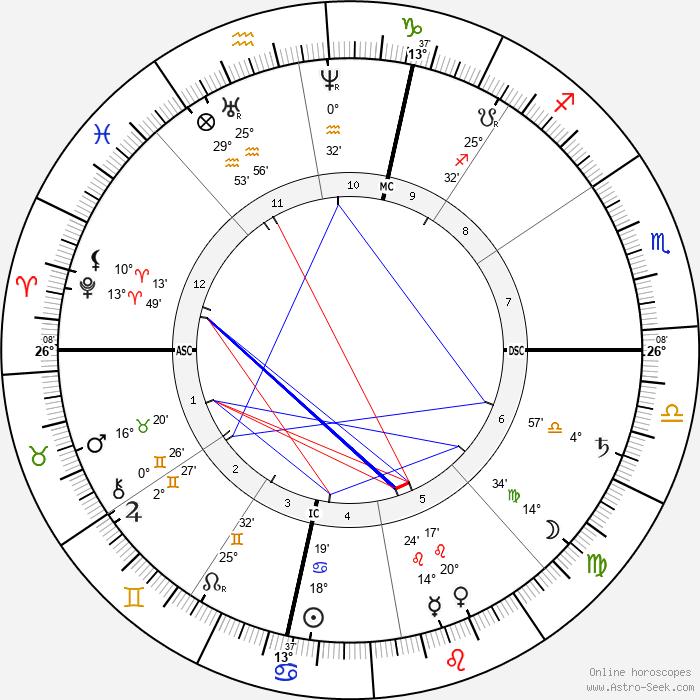 James McNeill Whistler - Birth horoscope chart