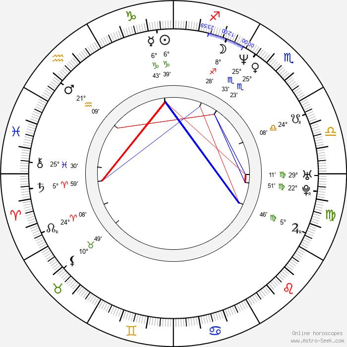 James McTeigue - Birth horoscope chart