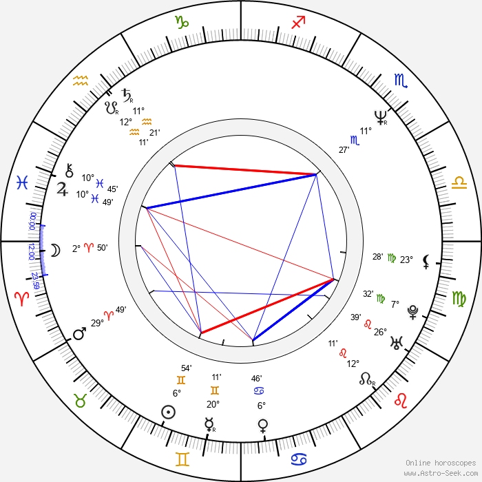 James Michael Tyler - Birth horoscope chart