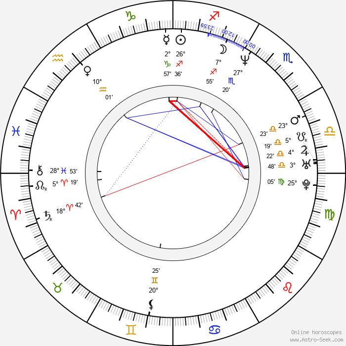 James Miller - Birth horoscope chart