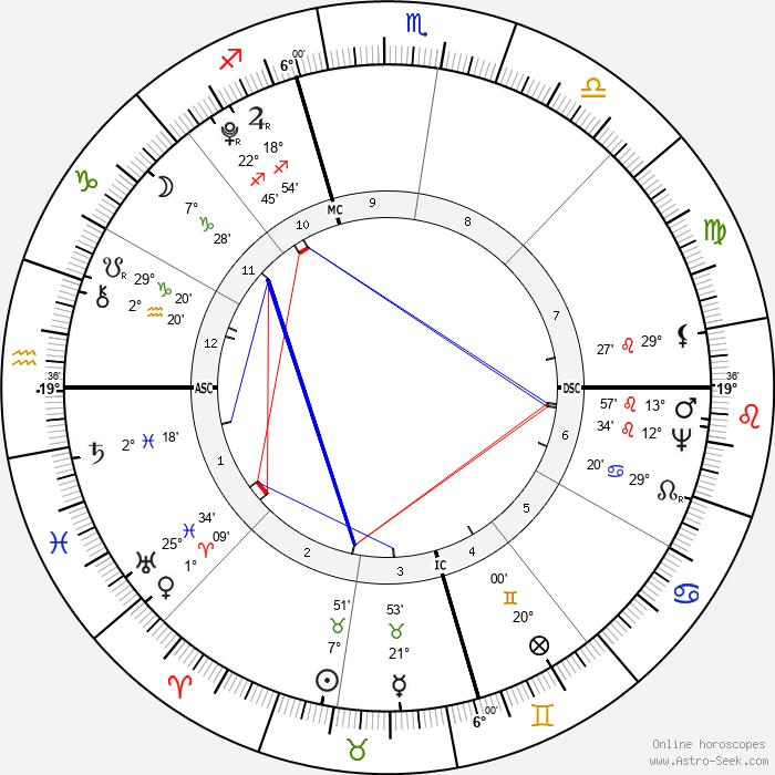 James Monroe - Birth horoscope chart