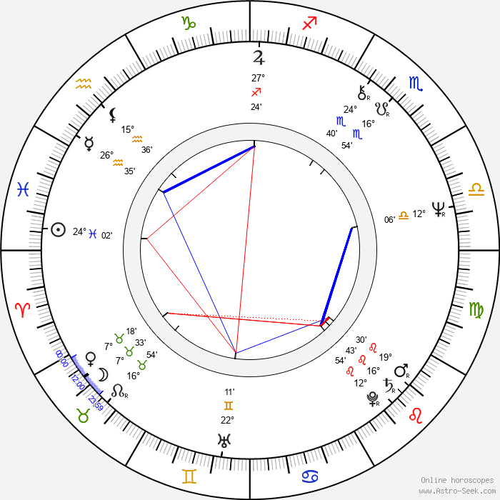 James Nachtwey - Birth horoscope chart