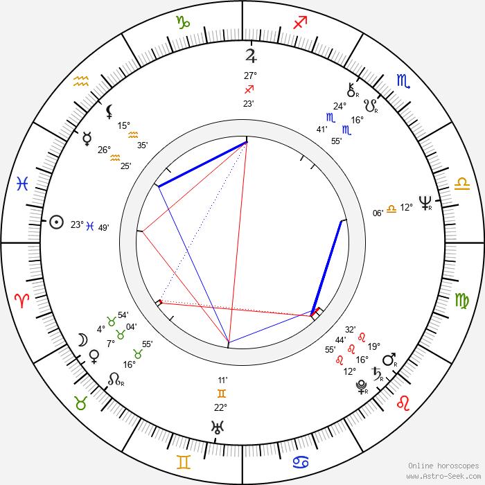 James Nachtwey - Birth horoscope chart