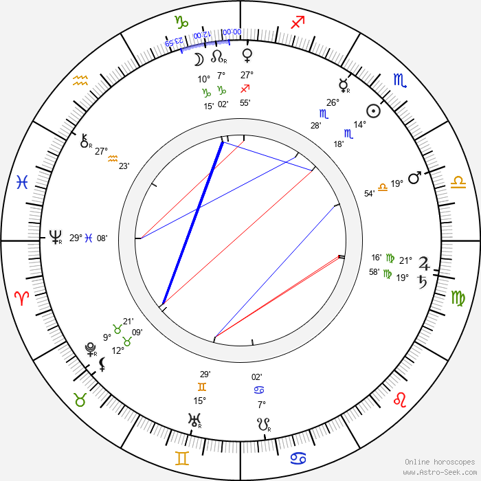 James Naismith - Birth horoscope chart