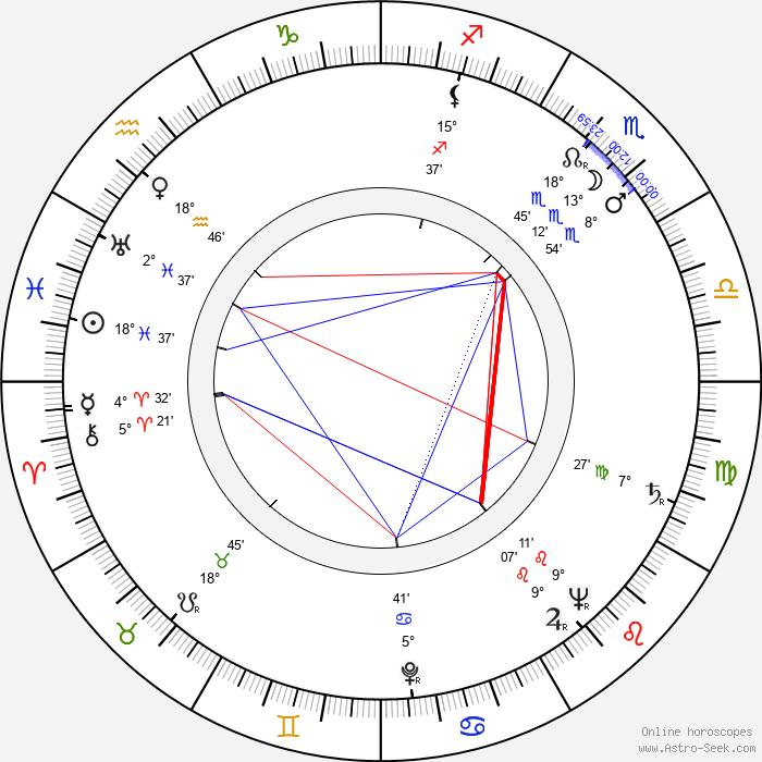 James Neylin - Birth horoscope chart