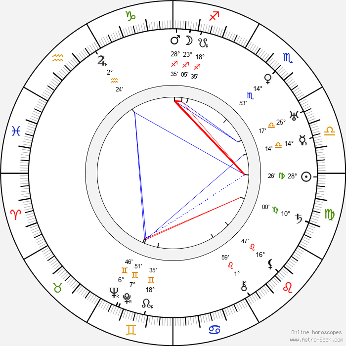 James P. Hogan - Birth horoscope chart