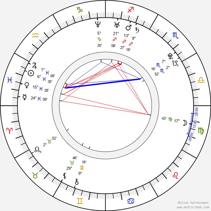 James Phelps - Birth horoscope chart