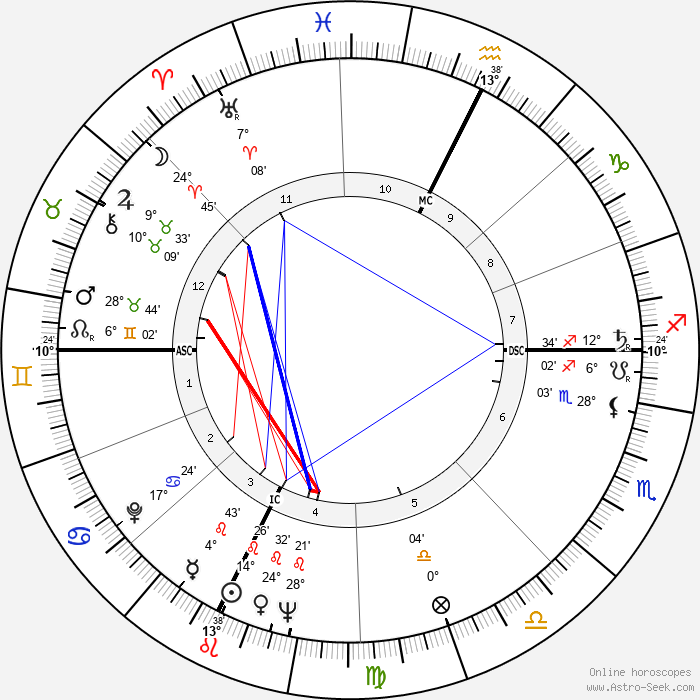 James Randi - Birth horoscope chart