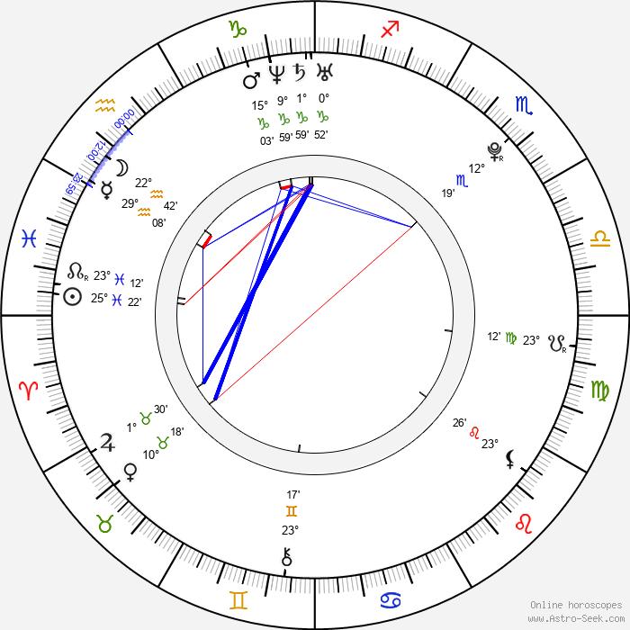 James Reimer - Birth horoscope chart