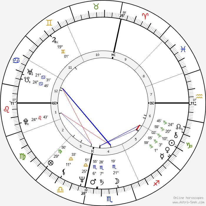 James Remar - Birth horoscope chart