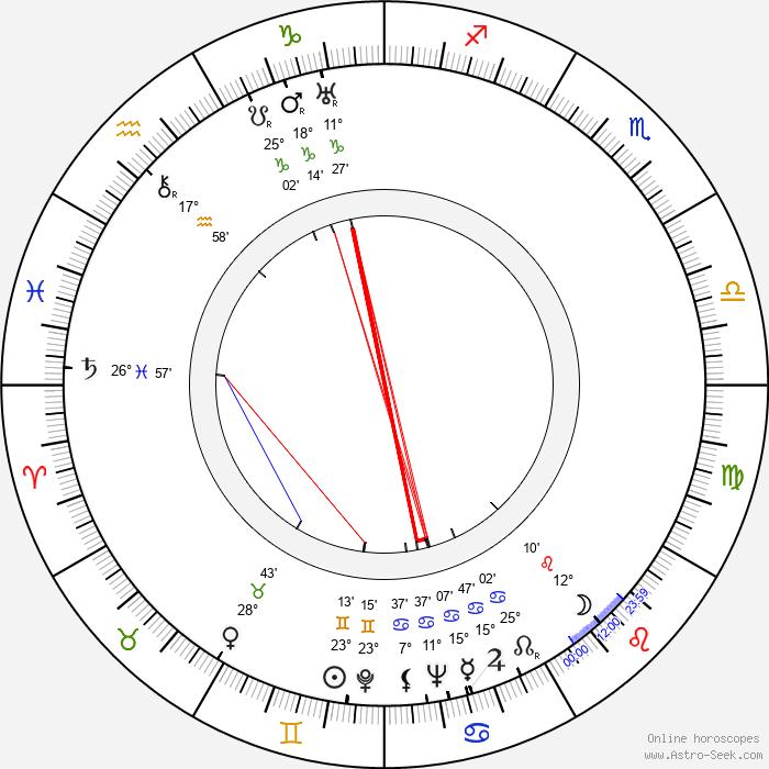 James Robertson Justice - Birth horoscope chart