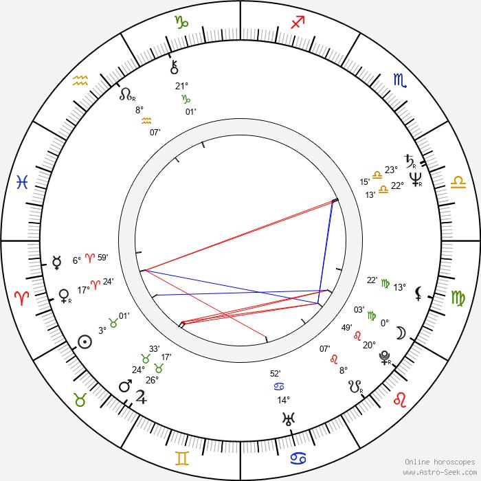 James Russo - Birth horoscope chart