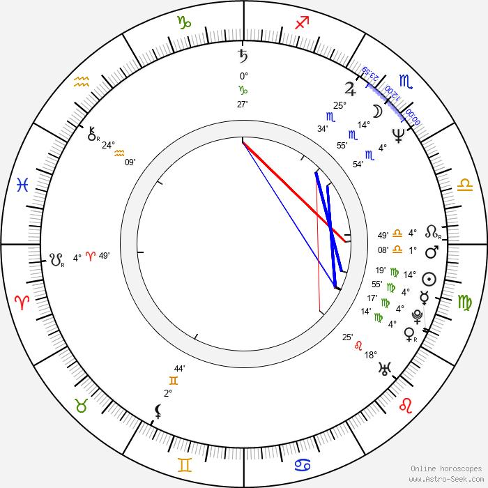 James Schamus - Birth horoscope chart