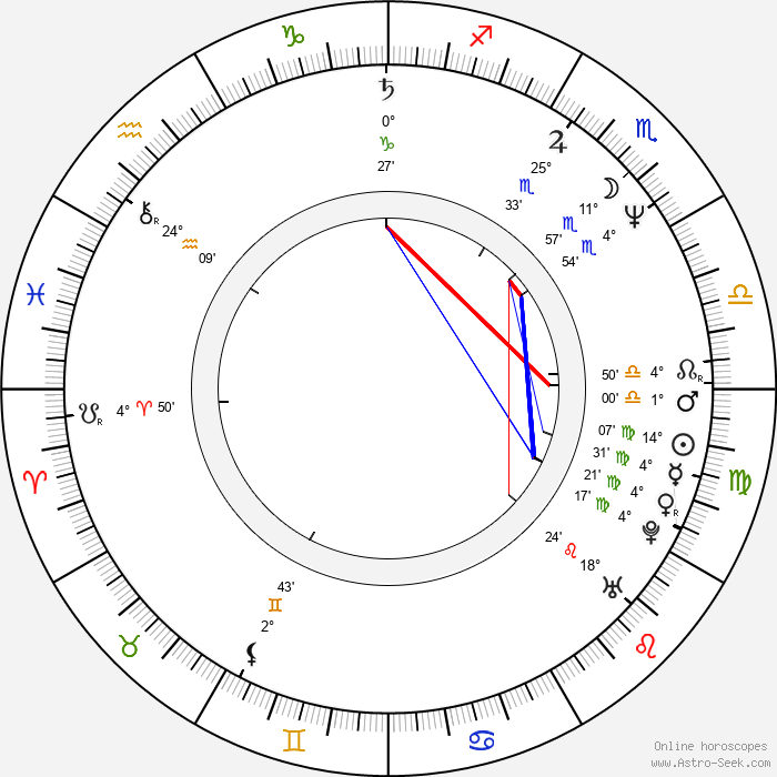 James Schamus - Birth horoscope chart