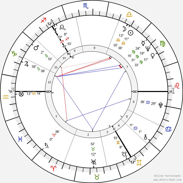 James Sillars - Birth horoscope chart
