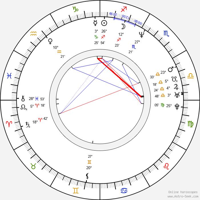 James Smith - Birth horoscope chart