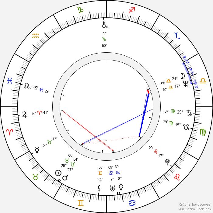 James Stephens - Birth horoscope chart