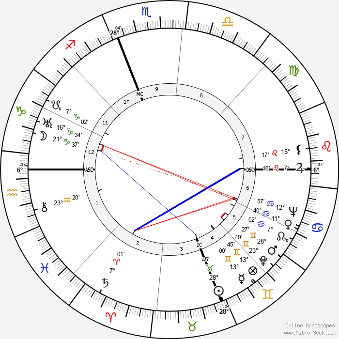 James Stewart - Birth horoscope chart