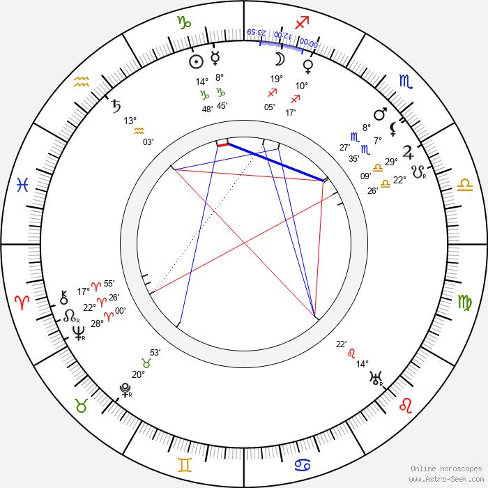 James Stuart Blackton - Birth horoscope chart