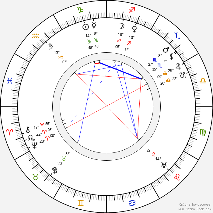 James Stuart Blackton - Birth horoscope chart