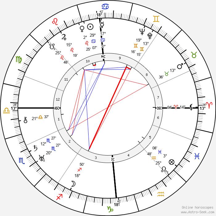 James Stuart Stewart - Birth horoscope chart