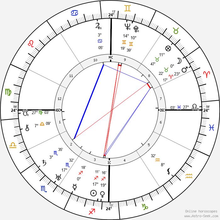 James Thurber - Birth horoscope chart