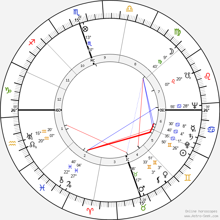 James Valentine Edmundson - Birth horoscope chart