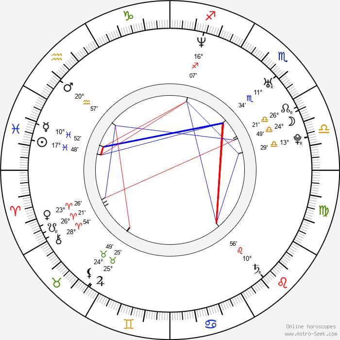 James Van Der Beek - Birth horoscope chart