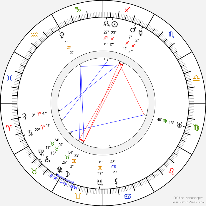 James W. Horne - Birth horoscope chart