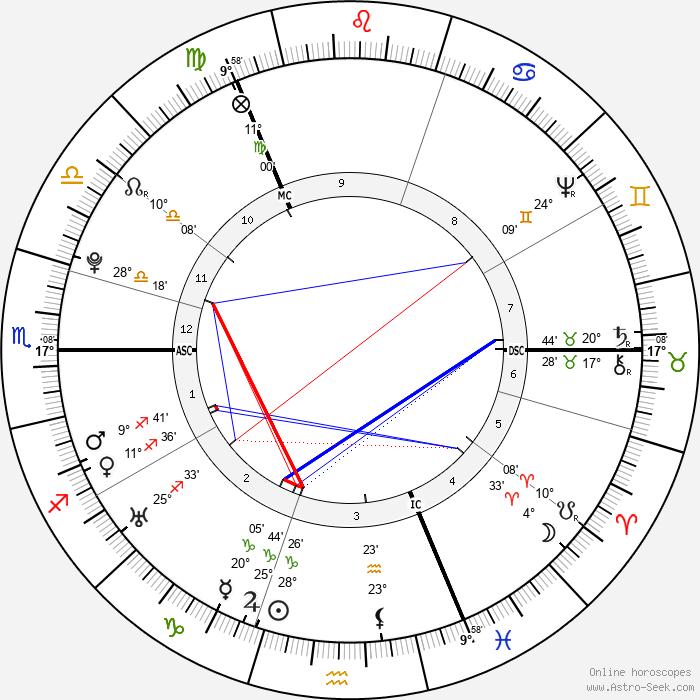 James Watt - Birth horoscope chart