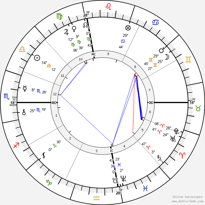 James Whitcomb Riley - Birth horoscope chart