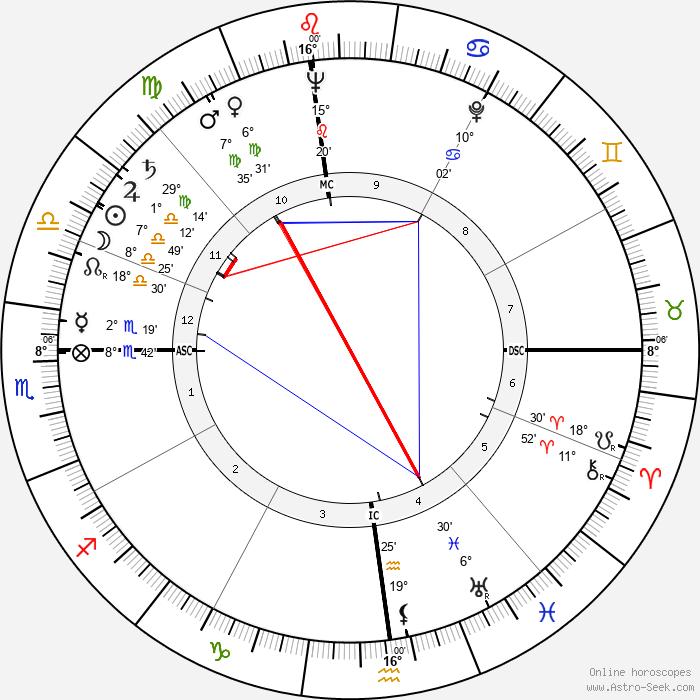 James Whitmore - Birth horoscope chart