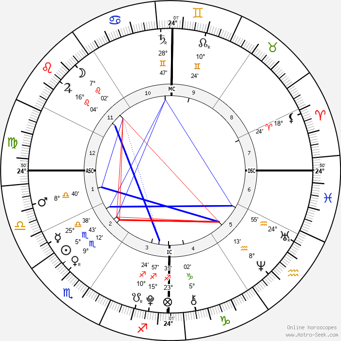 James Wilkes Broderick - Birth horoscope chart