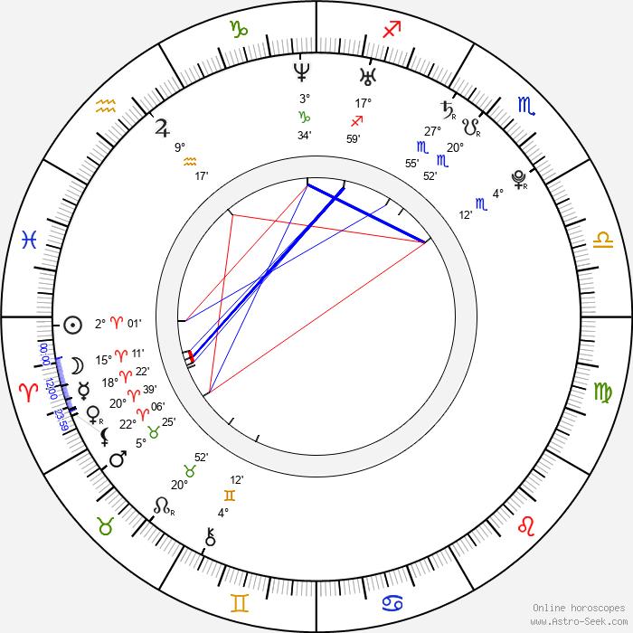 James Wolk - Birth horoscope chart