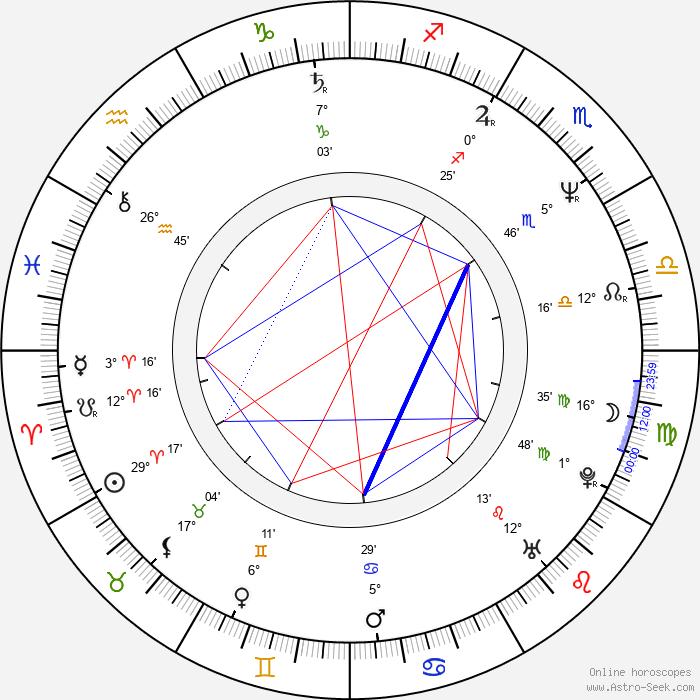 James Wong - Birth horoscope chart