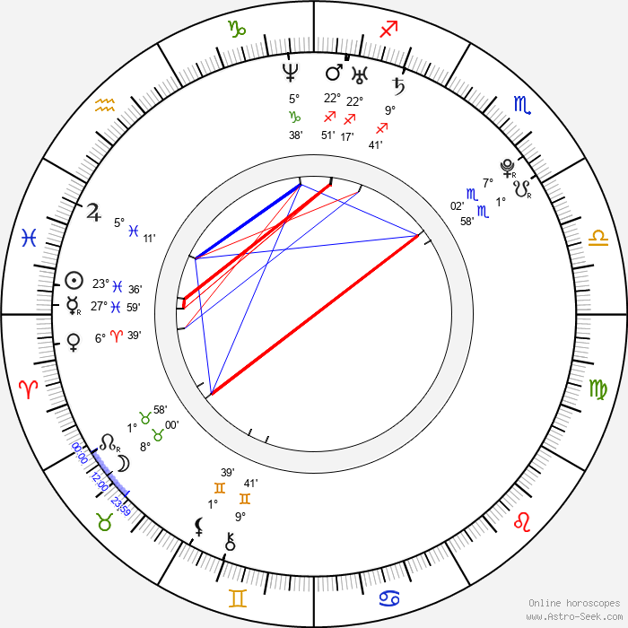 Jamie Bell - Birth horoscope chart
