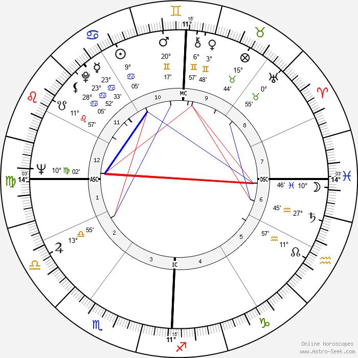 Jamie Farr - Birth horoscope chart