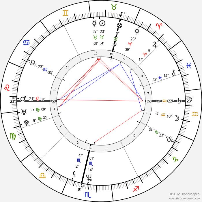 Jamie Harris - Birth horoscope chart