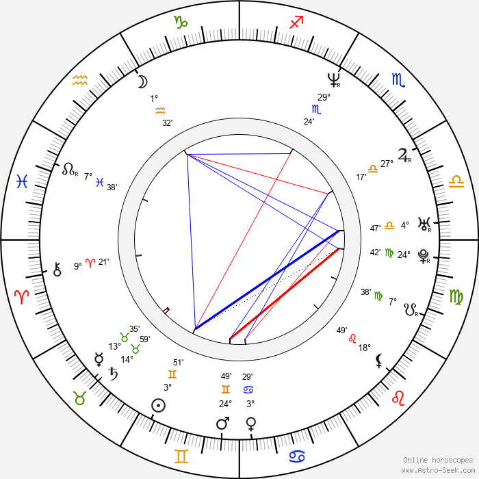 Jamie Kennedy - Birth horoscope chart