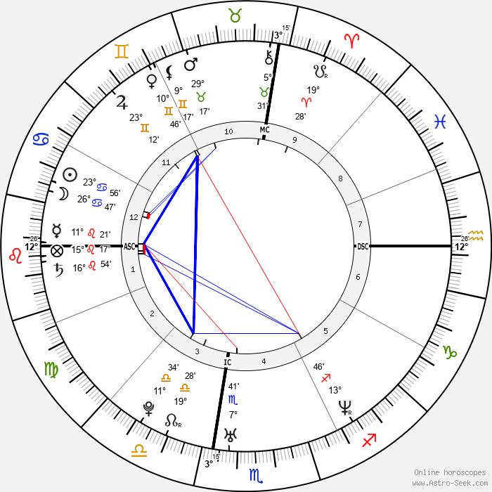 Jamie Kern - Birth horoscope chart