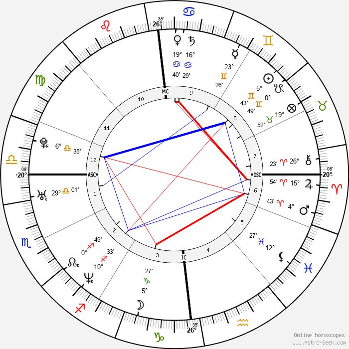 Jamie Oliver - Birth horoscope chart