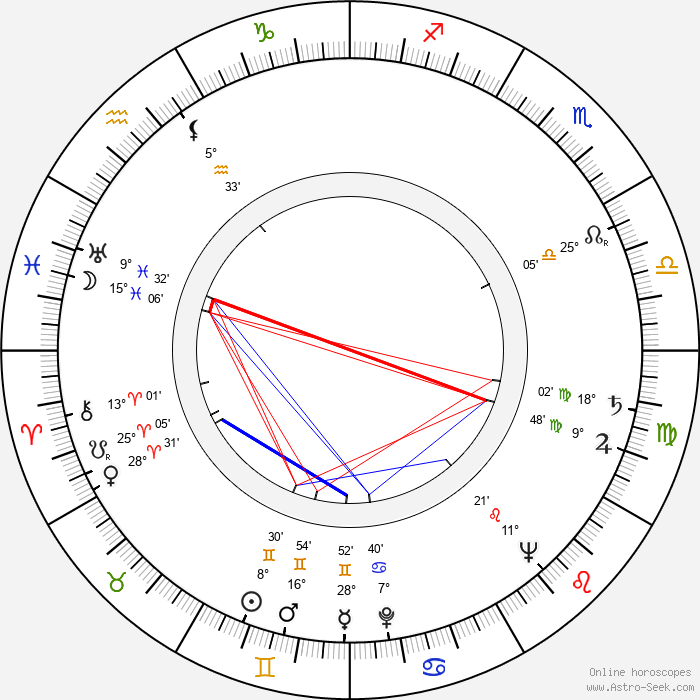 Jamie Uys - Birth horoscope chart